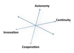 balance-principles